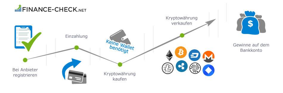5 Schritte um Kryptowährungen zu kaufen: 1. Bei Anbieter registrieren, 2. Einzahlung tätigen, 3. Kryptowährungen kaufen, 4. Kryptowährungen verkaufen, 5. Gewinne aufs Bankkonto auszahlen.