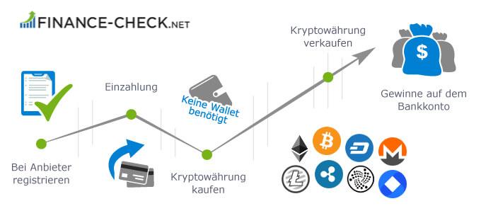 5 Schritte um Ethereum zu kaufen: 1. Bei Anbieter registrieren, 2. Einzahlung tätigen, 3. Ethereum kaufen, 4. Ethereum verkaufen, 5. Gewinne aufs Bankkonto auszahlen.