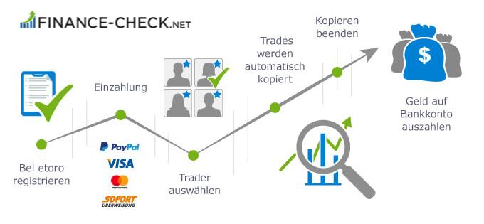 Copy-Trading in 5. Schritten zusammengefasst.