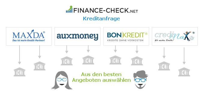 Je mehr Kreditanfragen bei Vergleichern gestellt werden, desto besser ist die Chance einen guten Kredit zu erhalten.